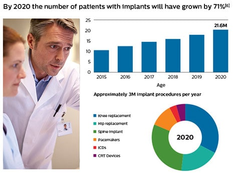 number of implant procedures per year graph